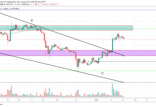 Ethereum Price and Technical Market Analysis January 23rd, 2020
