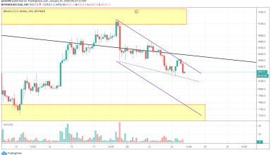 Bitcoin Price and Technical Market Analysis January 25th, 2020