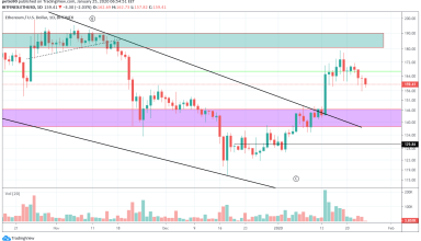 Ethereum Price and Technical Market Analysis January 25th, 2020