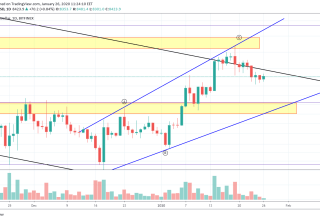 Bitcoin Price and Technical Market Analysis January 26th, 2020