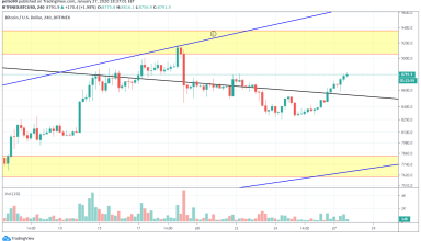 Bitcoin Price and Technical Market Analysis January 27th, 2020