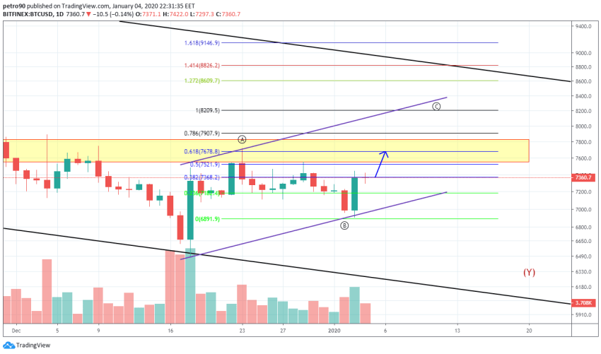Bitcoin Price and Technical Market Analysis January 4th, 2020