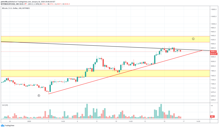 Bitcoin Price and Technical Market Analysis January 16th, 2020