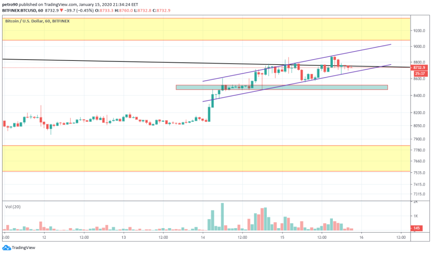 Bitcoin Price and Technical Market Analysis January 15th, 2020