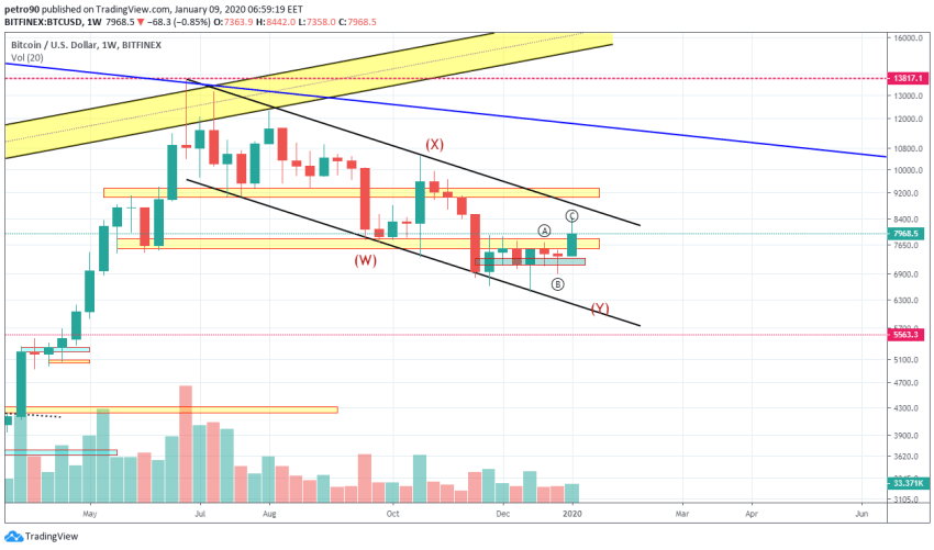 Bitcoin Price and Technical Market Analysis January 9th, 2020