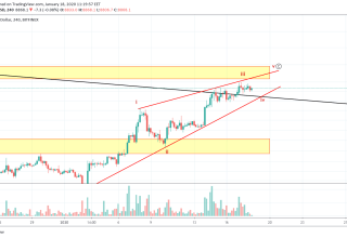 Bitcoin Price and Technical Market Analysis January 18th, 2020