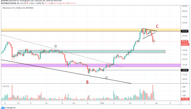Ethereum Price and Technical Market Analysis February 28th, 2020