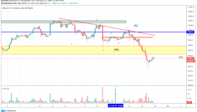 Bitcoin Price and Technical Market Analysis February 28th, 2020