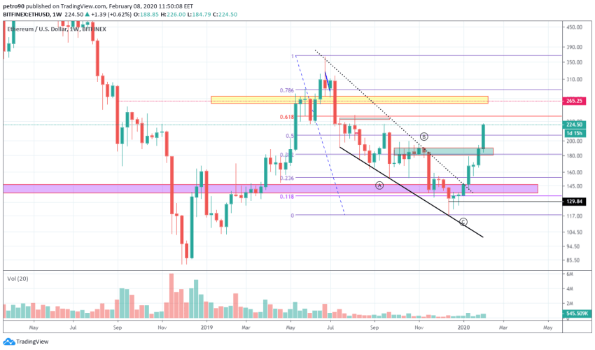 Ethereum Price and Technical Market Analysis February 8th, 2020