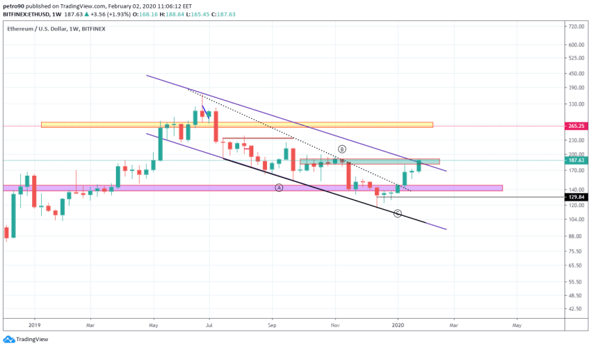 Ethereum Price and Technical Market Analysis January 2nd, 2020