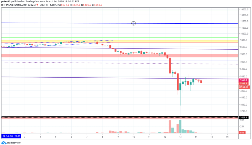 Bitcoin Price and Technical Market Analysis March 14th, 2020