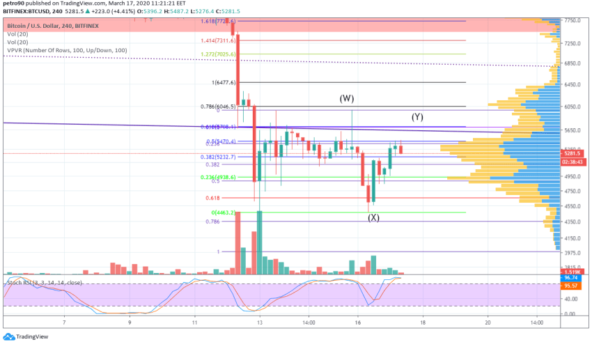 Bitcoin Price and Technical Market Analysis March 17th, 2020