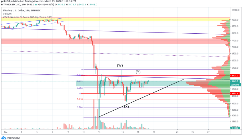 Bitcoin Price and Technical Market Analysis March 19th, 2020