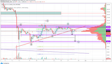Ethereum Price and Technical Market Analysis March 29th, 2020