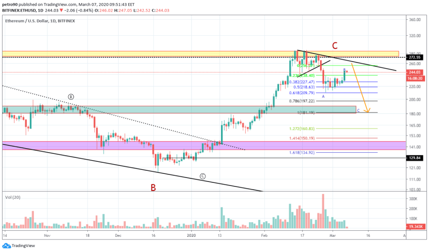 Ethereum Price and Technical Market Analysis March 7th, 2020
