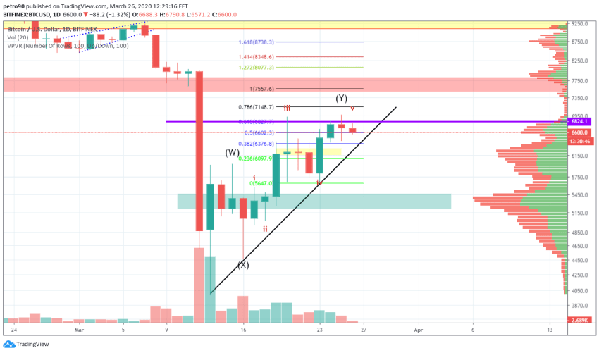 Bitcoin Price and Technical Market Analysis March 26th, 2020