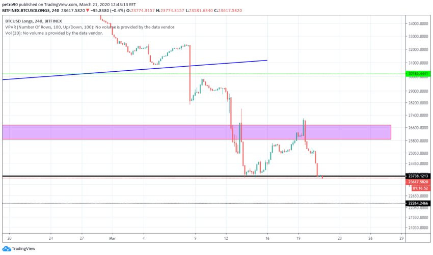 Bitcoin Price and Technical Market Analysis March 21st, 2020