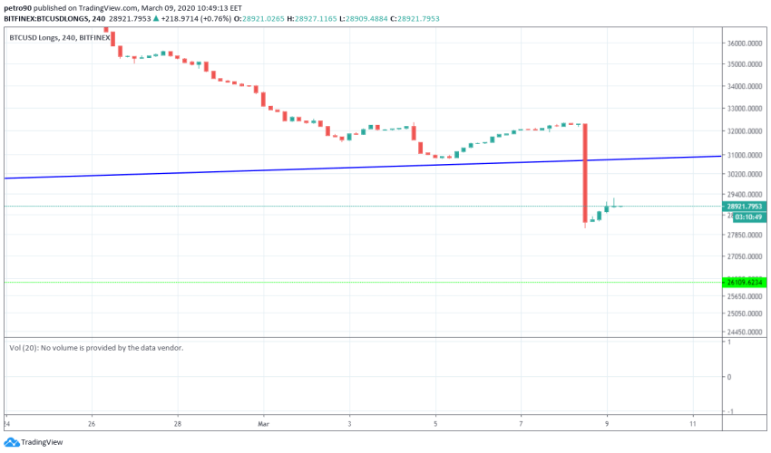 Bitcoin Price and Technical Market Analysis March 9th, 2020