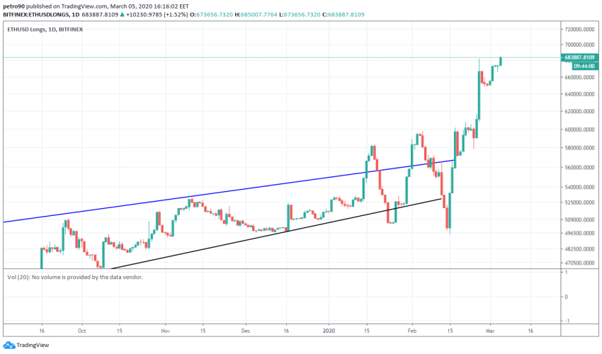 Ethereum Price and Technical Market Analysis March 5th, 2020