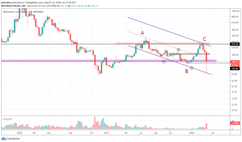 Ethereum Price and Technical Market Analysis March 13th, 2020