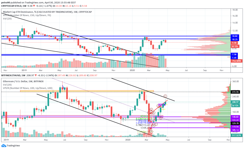 Ethereum Price and Technical Market Analysis April 30th, 2020