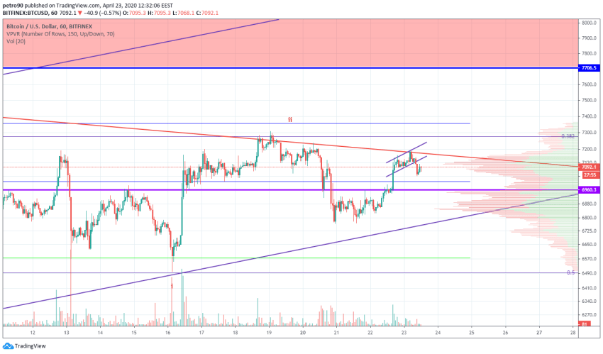 Bitcoin Price and Technical Market Analysis April 23rd, 2020