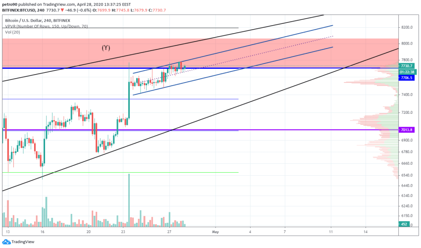 Bitcoin Price and Technical Market Analysis April 28th, 2020