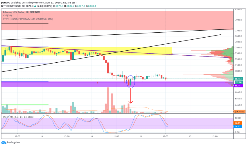 Bitcoin Price and Technical Market Analysis April 11th, 2020