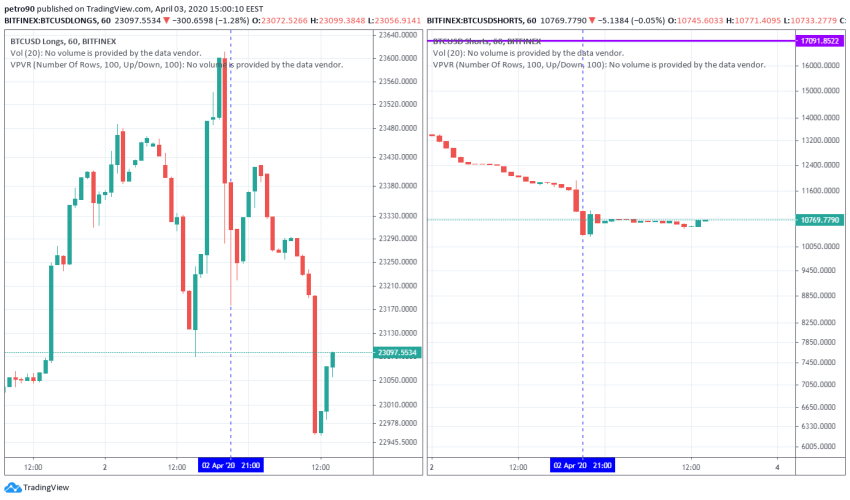 Bitcoin Price and Technical Market Analysis April 3rd, 2020