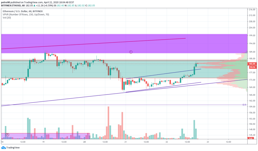 Ethereum Price and Technical Market Analysis April 22nd, 2020
