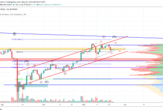 Bitcoin Price and Technical Market Analysis May 24th, 2020