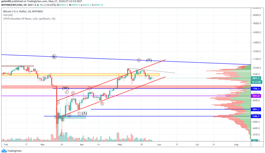 Bitcoin Price and Technical Market Analysis May 27th, 2020