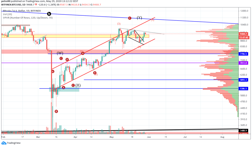 Bitcoin Price and Technical Market Analysis May 29th, 2020