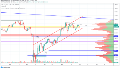 Bitcoin Price and Technical Market Analysis May 30th, 2020