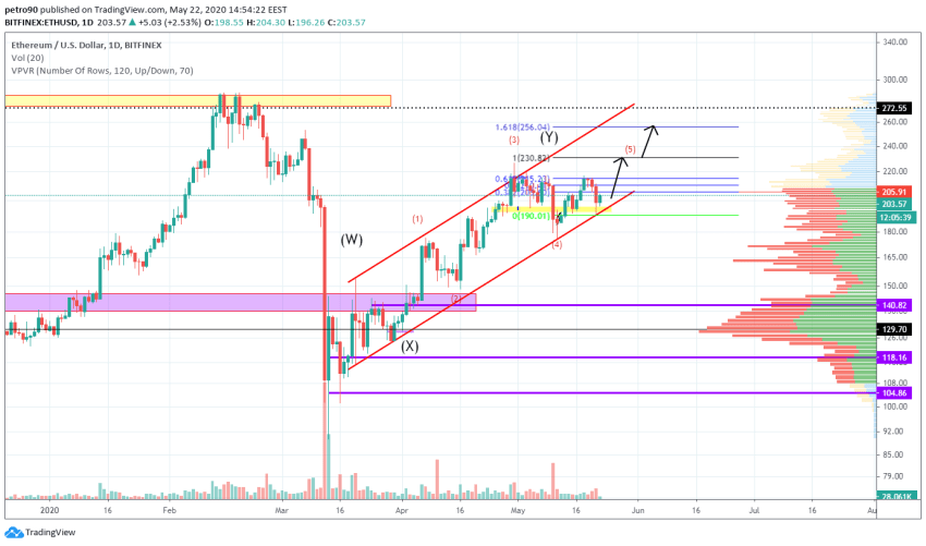 Ethereum Price and Technical Market Analysis May 22nd, 2020