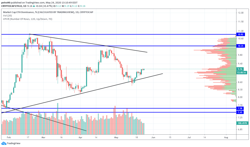 Ethereum Price and Technical Market Analysis May 24th, 2020