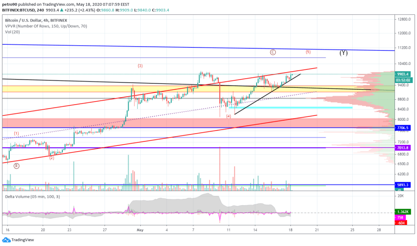 Bitcoin Price and Technical Market Analysis May 18th, 2020