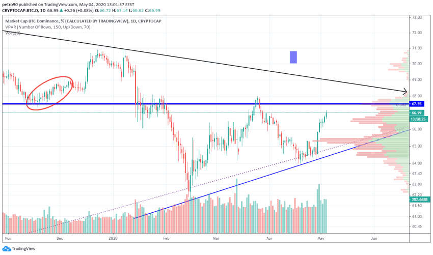 Bitcoin Price and Technical Market Analysis May 4th, 2020