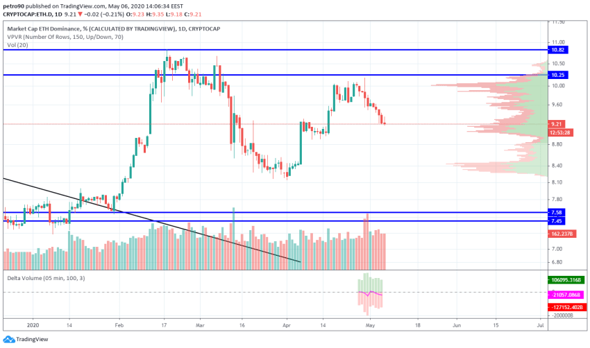 Ethereum Price and Technical Market Analysis May 6th, 2020
