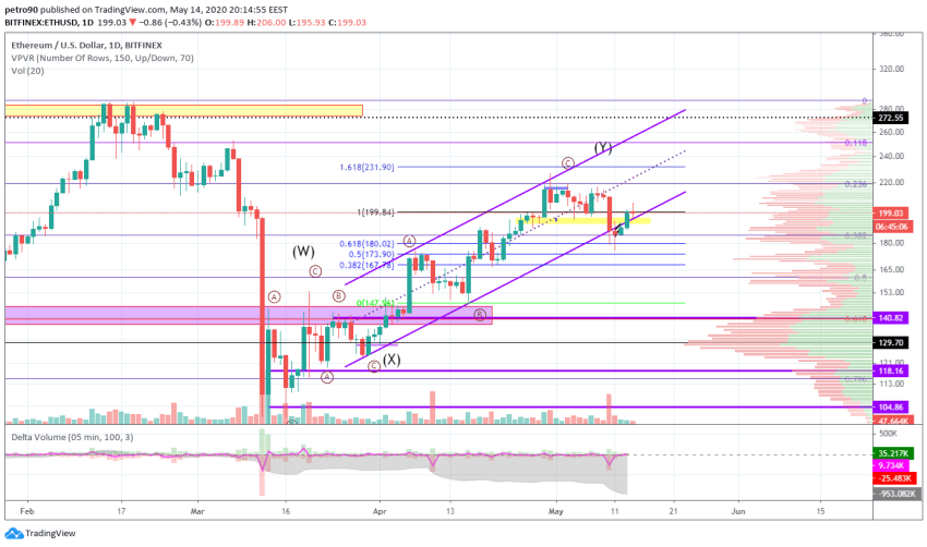 Ethereum Price and Technical Market Analysis May 14th, 2020