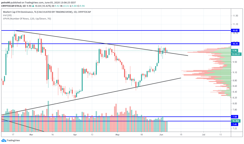 Ethereum Price and Technical Market Analysis June 5th, 2020