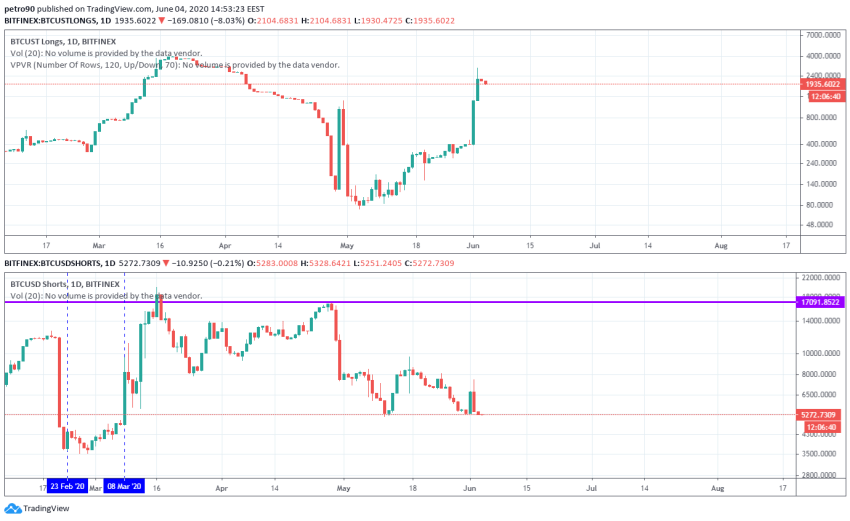 Bitcoin Price and Technical Market Analysis June 4th, 2020