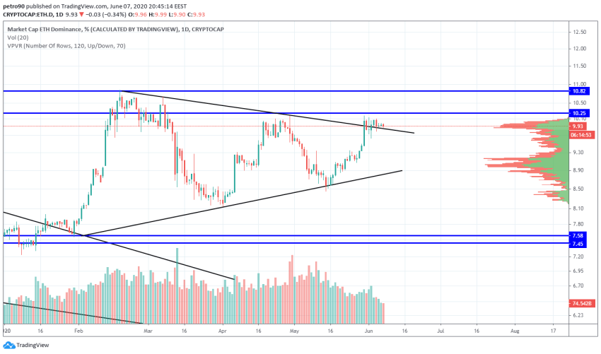 Ethereum Price and Technical Market Analysis June 7th, 2020