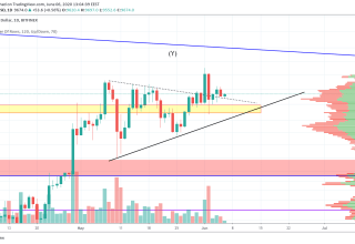 Bitcoin Price and Technical Market Analysis June 6th, 2020
