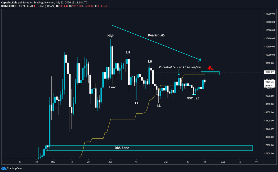 A potential lower high at a higher time frame for Bitcoin