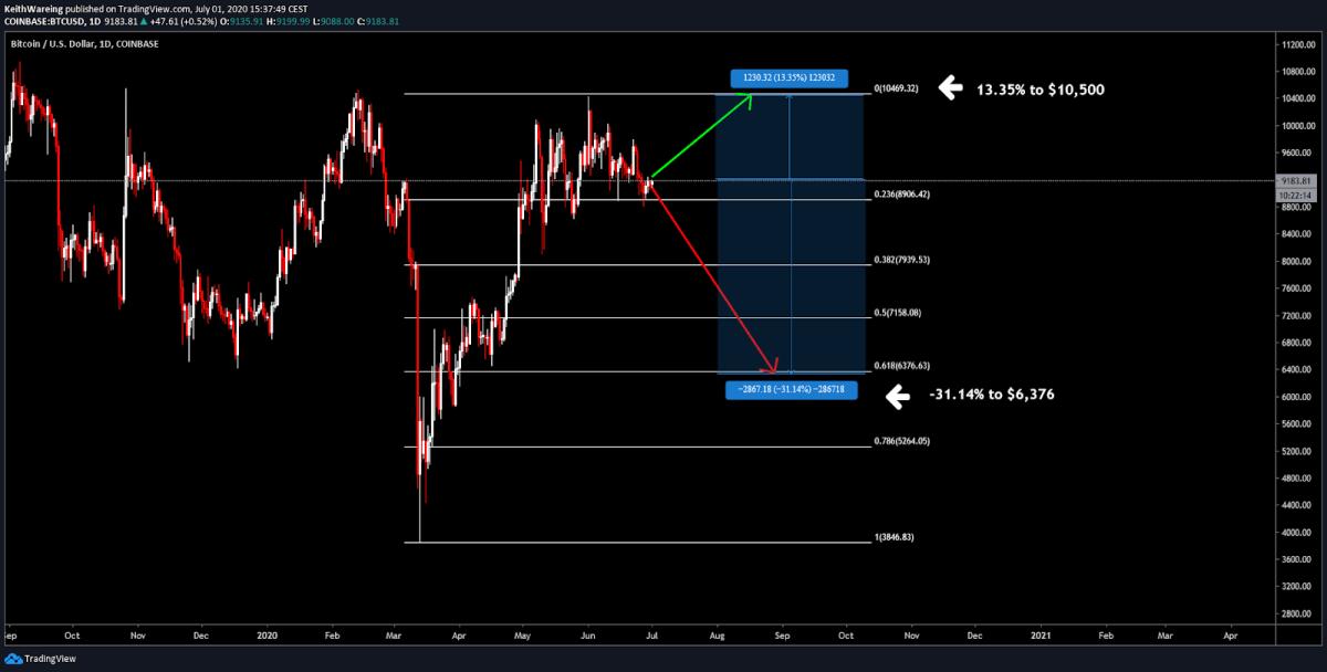 BTC/USD 1-day chart Source: TradingView