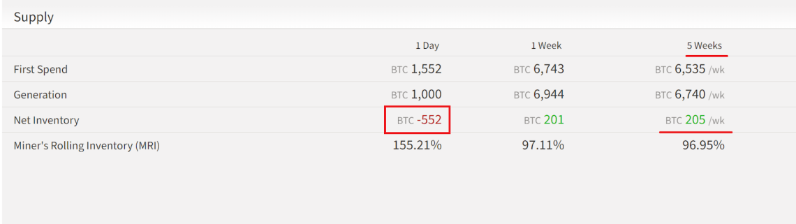 Miners sold off an unusually large amount of Bitcoin in the last 24 hours