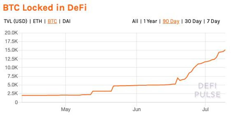 Total BTC locked in DeFi.