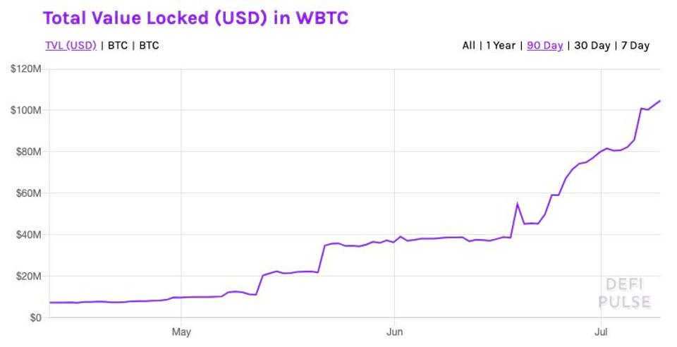 Total Value in (USD) locked as WBTC, an ERC-20 token backed 1:1 by bitcoin.