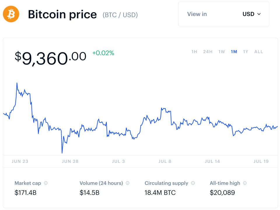 bitcoin, bitcoin price, Binance, CZ, chart